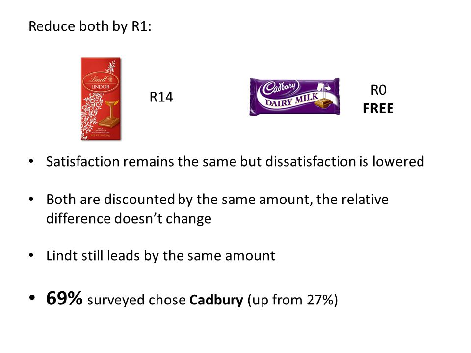 Reduce both by R1: Satisfaction remains the same but dissatisfaction is lowered Both are discounted by the same amount, the relative difference doesn'