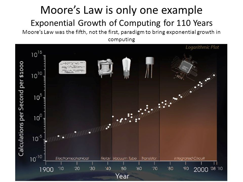 Moore's Law is only one example Exponential Growth of Computing for 110 Years Moore's Law was the fifth, not the first, paradigm to bring exponential
