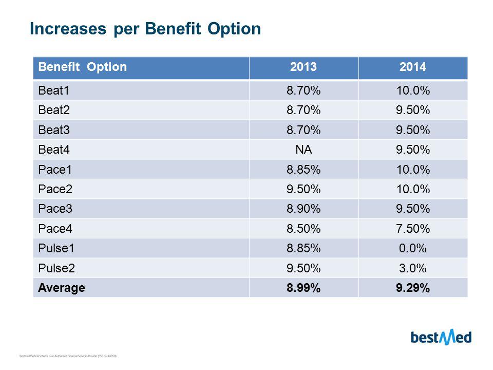 Increases per Benefit Option Benefit Option20132014 Beat18.70%10.0% Beat28.70%9.50% Beat38.70%9.50% Beat4NA9.50% Pace18.85%10.0% Pace29.50%10.0% Pace38.90%9.50% Pace48.50%7.50% Pulse18.85%0.0% Pulse29.50%3.0% Average8.99%9.29%
