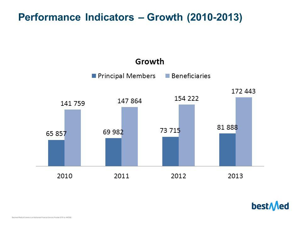 Performance Indicators – Growth (2010-2013)