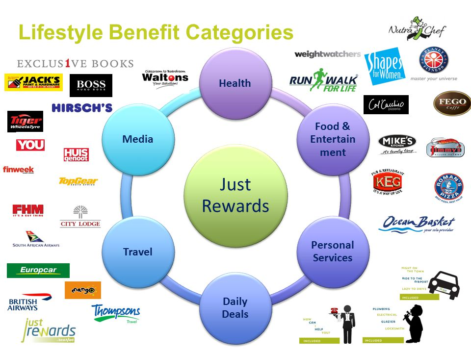 Lifestyle Benefit Categories Just Rewards Health Food & Entertain ment Personal Services Daily Deals TravelMedia