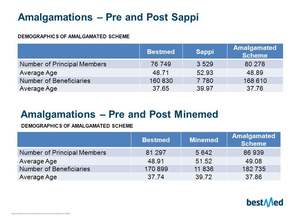 Amalgamations – Pre and Post Sappi BestmedSappi Amalgamated Scheme Number of Principal Members76 7493 52980 278 Average Age48.7152.9348.89 Number of Beneficiaries160 8307 780168 610 Average Age37.6539.9737.76 DEMOGRAPHICS OF AMALGAMATED SCHEME Amalgamations – Pre and Post Minemed DEMOGRAPHICS OF AMALGAMATED SCHEME BestmedMinemed Amalgamated Scheme Number of Principal Members81 2975 64286 939 Average Age48.9151.5249.08 Number of Beneficiaries170 89911 836182 735 Average Age37.7439.7237.86
