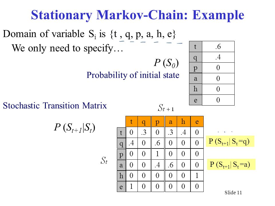 Slide 11 Stationary Markov-Chain: Example Probability of initial state t tqp q p 0.30.40.6 001 a h e 00.4 000 100 ahe.3.40 000 000.600 001 000 Domain