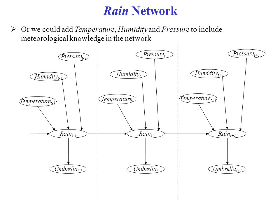 Rain Network  Or we could add Temperature, Humidity and Pressure to include meteorological knowledge in the network Rain t-1 Umbrella t-1 Rain t Umbr