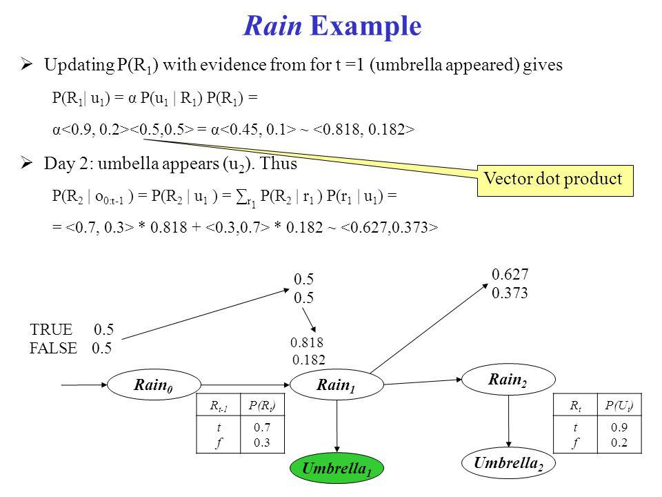 Rain Example Rain 0 Rain 1 Umbrella 1 Rain 2 Umbrella 2  Updating P(R 1 ) with evidence from for t =1 (umbrella appeared) gives P(R 1 | u 1 ) = α P(u