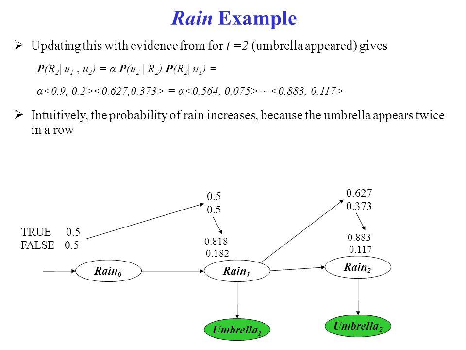 Rain Example Rain 0 Rain 1 Umbrella 1 Rain 2 Umbrella 2  Updating this with evidence from for t =2 (umbrella appeared) gives P(R 2 | u 1, u 2 ) = α P