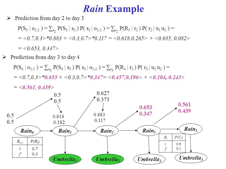 Rain Example Rain 0 Rain 1 Umbrella 1 Rain 2 Umbrella 2  Prediction from day 2 to day 3 P(S 3 | o 1:2 ) = ∑ s 2 P(S 3 | s 2 ) P( s 2 | o 1:2 ) = ∑ r