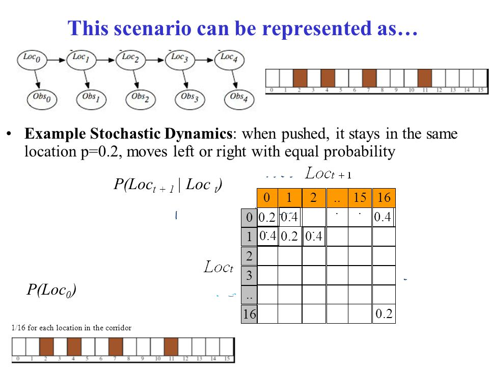 This scenario can be represented as… Example Stochastic Dynamics: when pushed, it stays in the same location p=0.2, moves left or right with equal pro