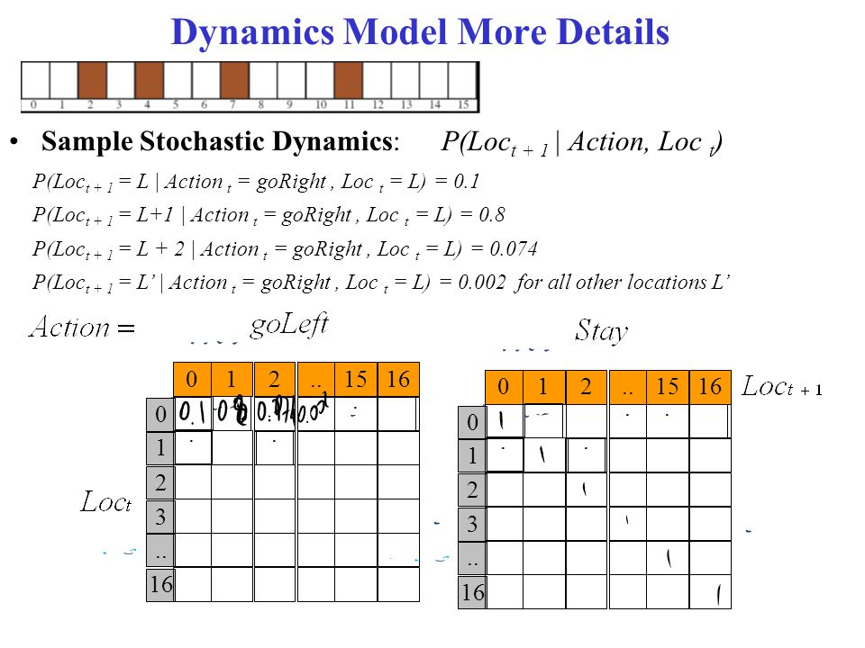 Dynamics Model More Details Sample Stochastic Dynamics:P(Loc t + 1 | Action, Loc t ) P(Loc t + 1 = L | Action t = goRight, Loc t = L) = 0.1 P(Loc t +