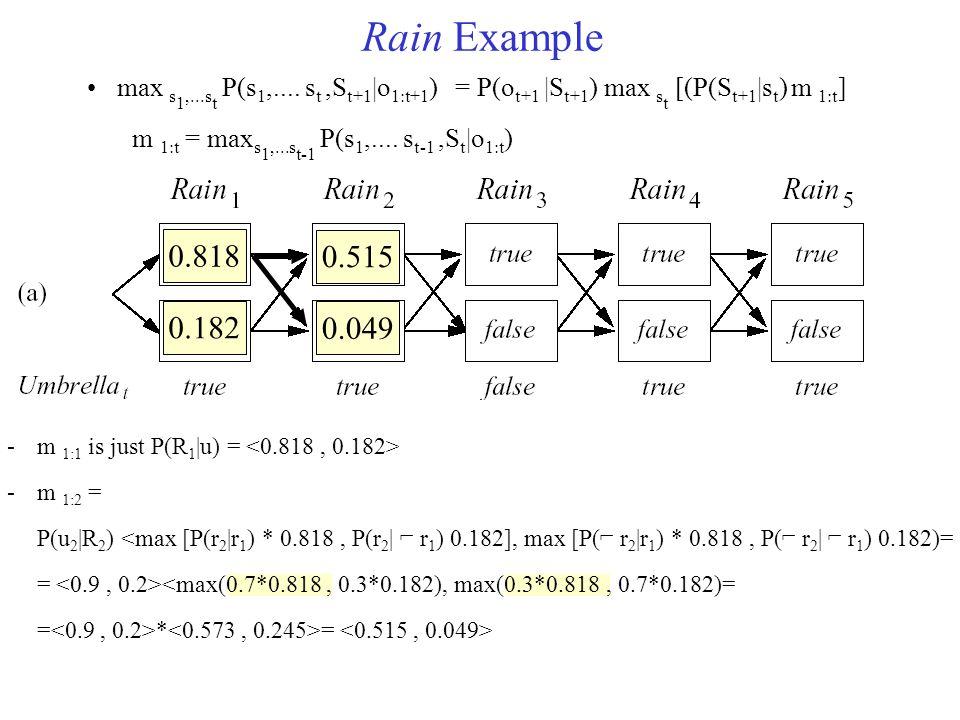 Rain Example max s 1,...s t P(s 1,.... s t,S t+1 |o 1:t+1 ) = P(o t+1 |S t+1 ) max s t [(P(S t+1 |s t ) m 1:t ] m 1:t = max s 1,...s t-1 P(s 1,.... s