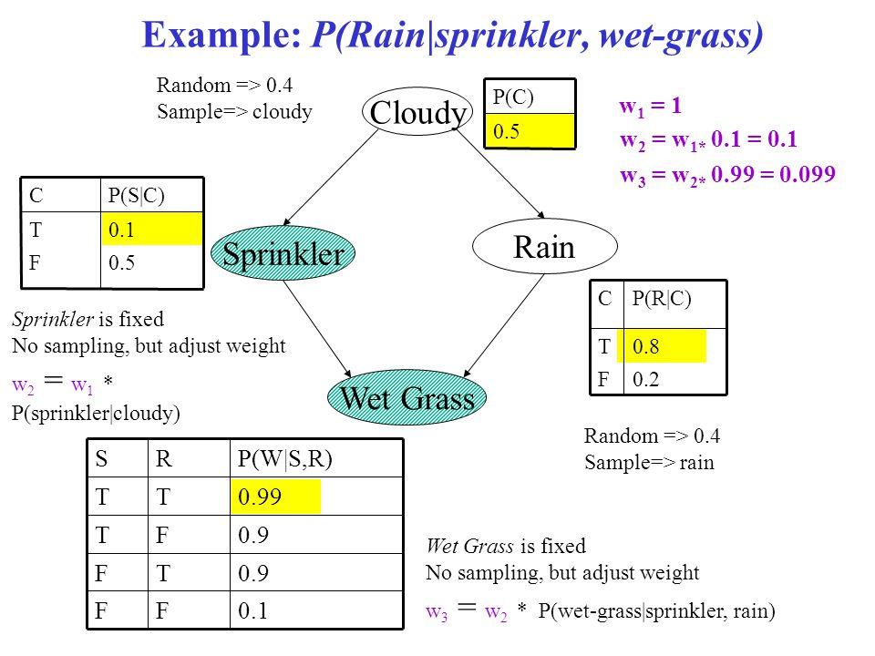 Example: P(Rain|sprinkler, wet-grass) 0.1 0.5 TFTF P(S|C)C Cloudy Sprinkler 0.5 P(C) Rain Wet Grass TFTF C 0.8 0.2 P(R|C) 0.1FF 0.9TF FT 0.99TT P(