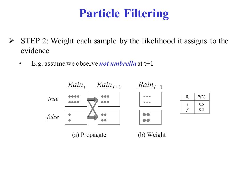 Particle Filtering  STEP 2: Weight each sample by the likelihood it assigns to the evidence E.g. assume we observe not umbrella at t+1 RtRt P(U t ) t