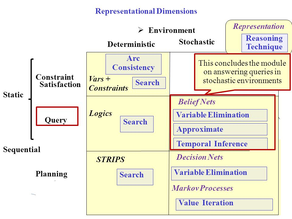 Representational Dimensions  Environment Problem Type Query Planning Deterministic Stochastic Constraint Satisfaction Search Arc Consistency Search L