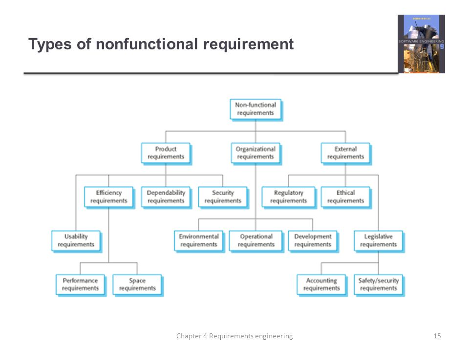 Types of nonfunctional requirement 15Chapter 4 Requirements engineering