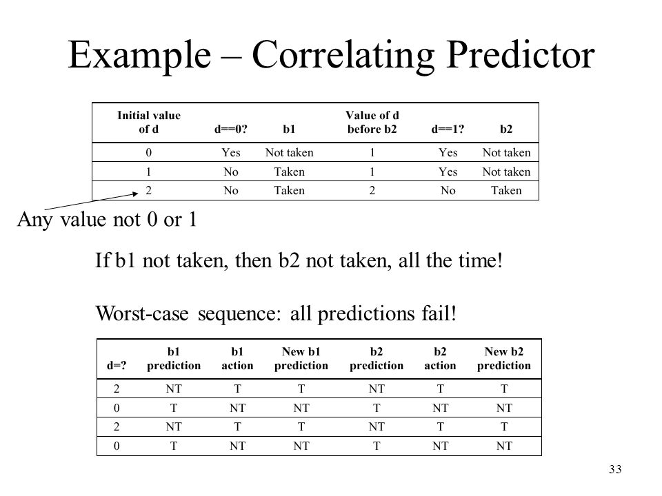 33 Example – Correlating Predictor Any value not 0 or 1 If b1 not taken, then b2 not taken, all the time! Worst-case sequence: all predictions fail!