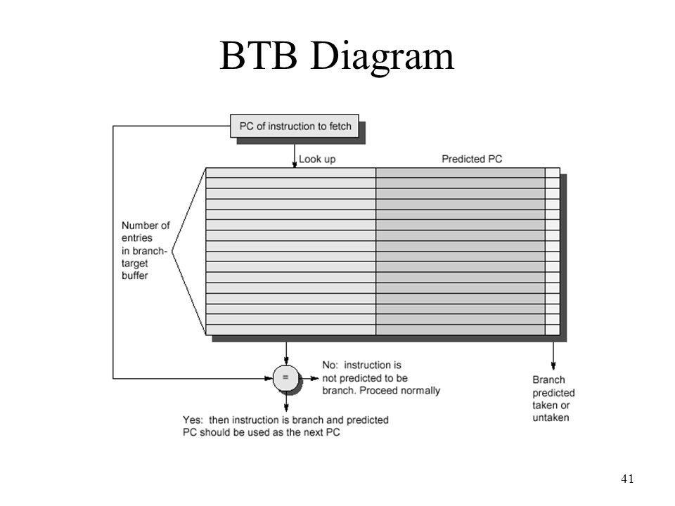 41 BTB Diagram