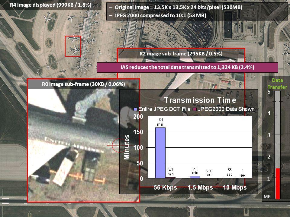 sub-frame enlargement with digital zoom –Original image = 13.5K x 13.5K x 24 bits/pixel (530MB) –JPEG 2000 compressed to 10:1 (53 MB) 1 2 3 4 5 MB Dat