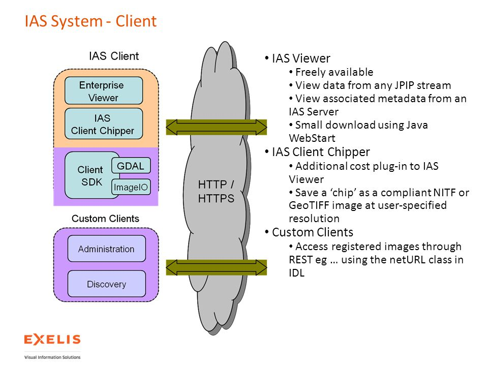 IAS System - Client IAS Viewer Freely available View data from any JPIP stream View associated metadata from an IAS Server Small download using Java W