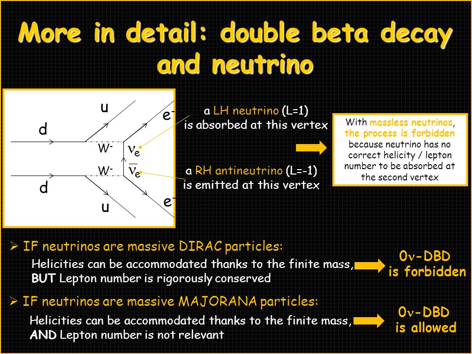 d d u u e-e- e-e- W-W- W-W- e a LH neutrino (L=1) is absorbed at this vertex e a RH antineutrino (L=-1) is emitted at this vertex  IF neutrinos are massive DIRAC particles: Helicities can be accommodated thanks to the finite mass, BUT Lepton number is rigorously conserved 0 -DBD is forbidden  IF neutrinos are massive MAJORANA particles: Helicities can be accommodated thanks to the finite mass, AND Lepton number is not relevant 0 -DBD is allowed More in detail: double beta decay and neutrino With massless neutrinos, the process is forbidden because neutrino has no correct helicity / lepton number to be absorbed at the second vertex