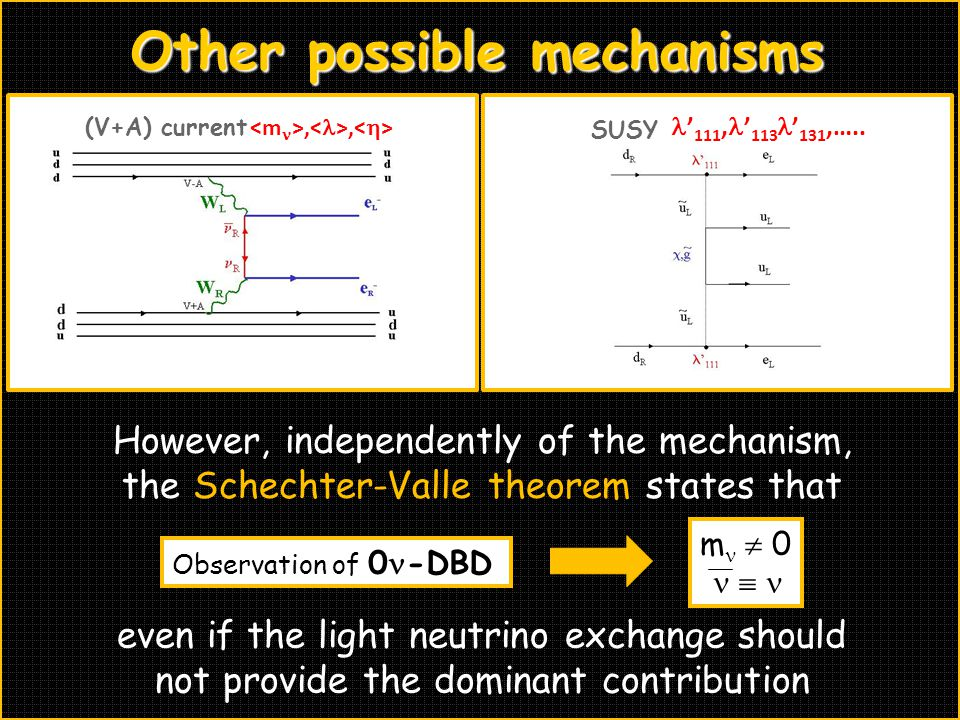 SUSY ' 111, ' 113 ' 131,….. (V+A) current,, Other possible mechanisms m  0  Observation of 0 -DBD However, independently of the mechanism, the Schec