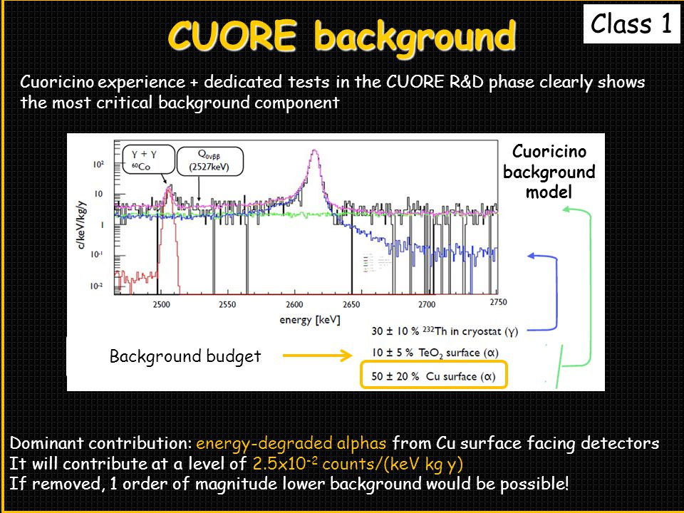 CUORE background Class 1 Cuoricino experience + dedicated tests in the CUORE R&D phase clearly shows the most critical background component Cuoricino background model Background budget Dominant contribution: energy-degraded alphas from Cu surface facing detectors It will contribute at a level of 2.5x10 -2 counts/(keV kg y) If removed, 1 order of magnitude lower background would be possible!