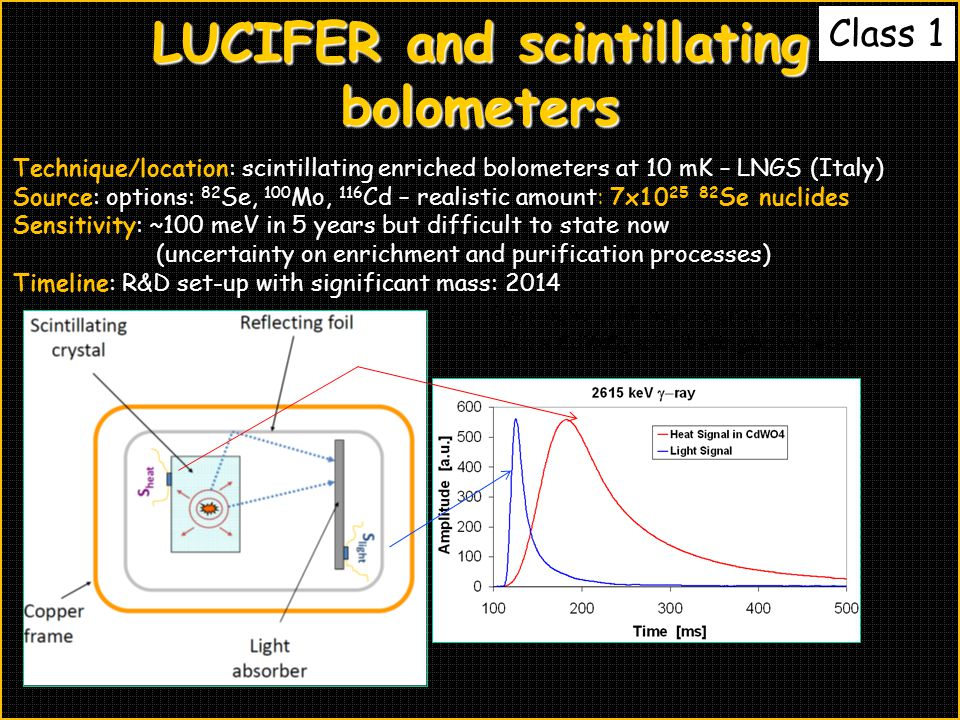LUCIFER and scintillating bolometers Technique/location: scintillating enriched bolometers at 10 mK – LNGS (Italy) Source: options: 82 Se, 100 Mo, 116 Cd – realistic amount: 7x10 25 82 Se nuclides Sensitivity: ~100 meV in 5 years but difficult to state now (uncertainty on enrichment and purification processes) Timeline: R&D set-up with significant mass: 2014 Real light and heat signals acquired with a CdWO 4 scintillating bolometer Class 1