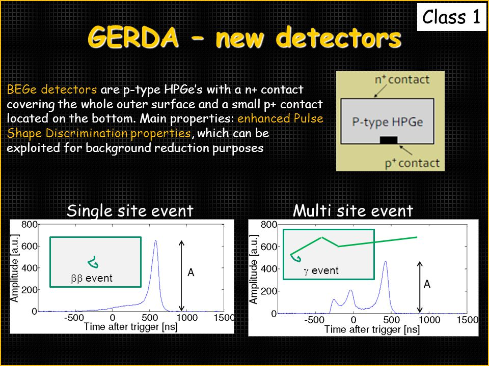 GERDA – new detectors Class 1 BEGe detectors are p-type HPGe's with a n+ contact covering the whole outer surface and a small p+ contact located on the bottom.