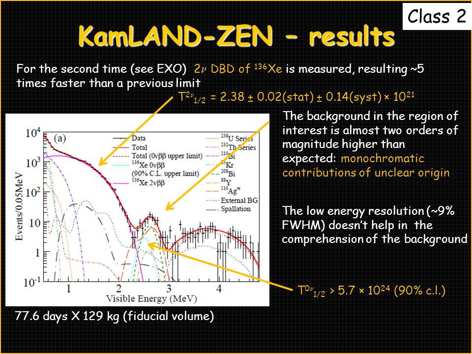 KamLAND-ZEN – results For the second time (see EXO) 2 DBD of 136 Xe is measured, resulting ~5 times faster than a previous limit T 2 1/2 = 2.38 ± 0.02(stat) ± 0.14(syst) × 10 21 The background in the region of interest is almost two orders of magnitude higher than expected: monochromatic contributions of unclear origin The low energy resolution (~9% FWHM) doesn't help in the comprehension of the background T 0 1/2 > 5.7 × 10 24 (90% c.l.) 77.6 days X 129 kg (fiducial volume) Class 2