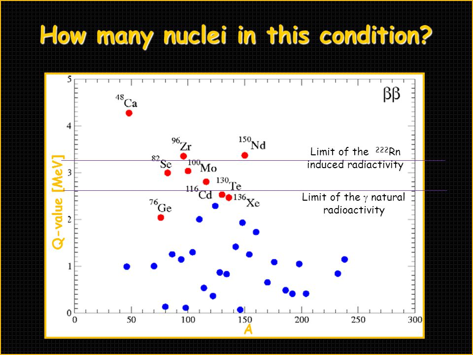 Q-value [MeV] A How many nuclei in this condition.