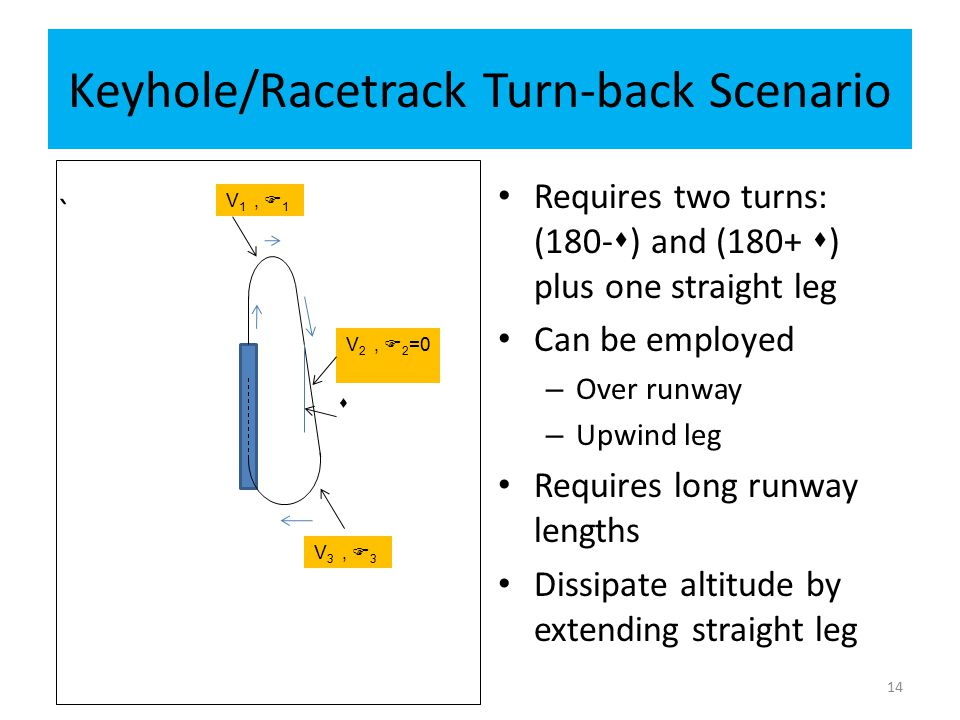 Keyhole/Racetrack Turn-back Scenario ` Requires two turns: (180-  ) and (180+  ) plus one straight leg Can be employed – Over runway – Upwind leg Re
