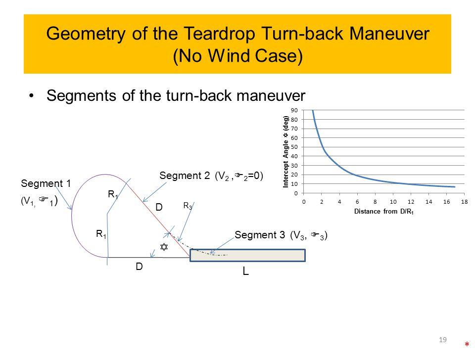Geometry of the Teardrop Turn-back Maneuver (No Wind Case) Segments of the turn-back maneuver D D R1R1 L Segment 1 Segment 2 Segment 3 R1R1  R3R3 19