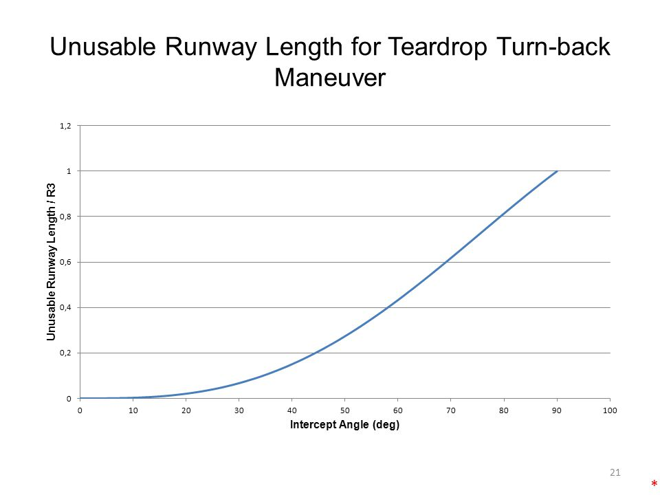 Unusable Runway Length for Teardrop Turn-back Maneuver 21 *
