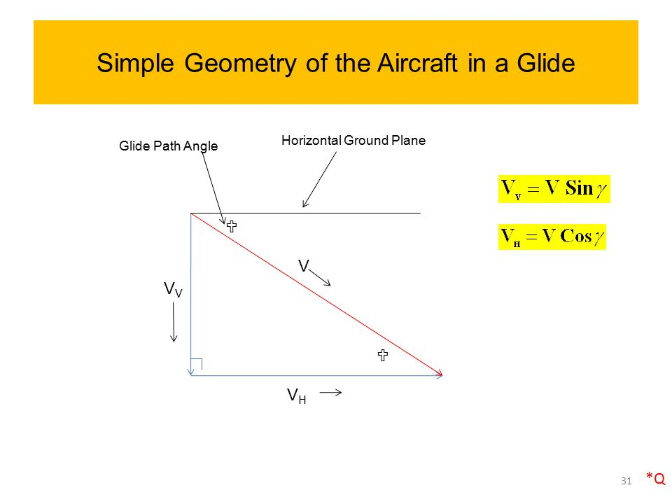 Simple Geometry of the Aircraft in a Glide V VHVH V  Glide Path Angle 31 Horizontal Ground Plane  *Q