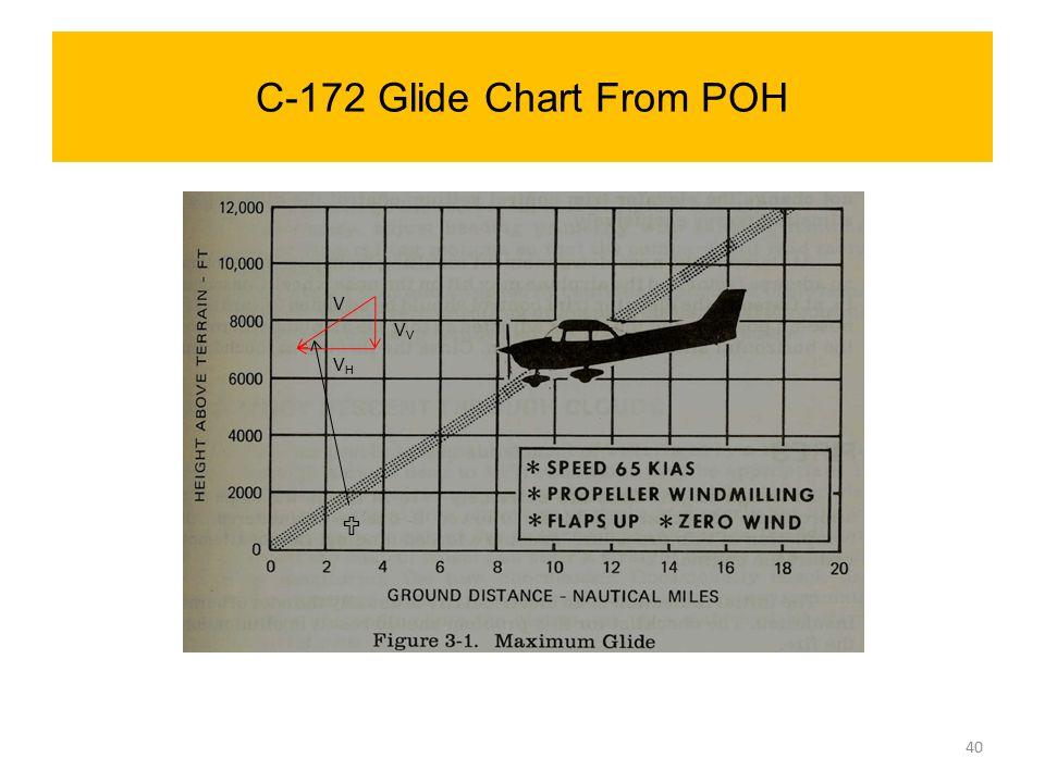 C-172 Glide Chart From POH  V V VHVH 40