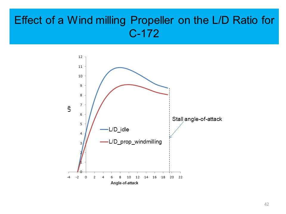 Effect of a Wind milling Propeller on the L/D Ratio for C-172 42