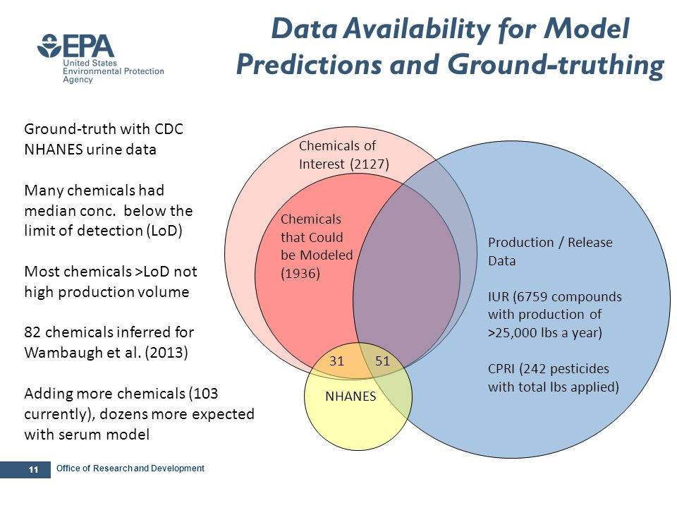 Office of Research and Development 11 Data Availability for Model Predictions and Ground-truthing Chemicals that Could be Modeled (1936) Production /