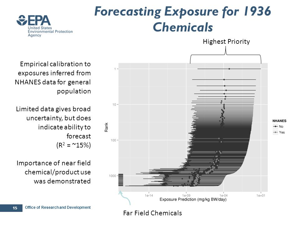 Office of Research and Development 15 Highest Priority Forecasting Exposure for 1936 Chemicals Empirical calibration to exposures inferred from NHANES