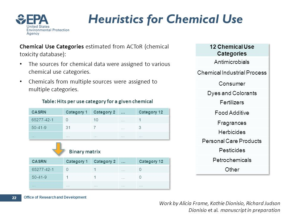Office of Research and Development 22 Chemical Use Categories estimated from ACToR (chemical toxicity database): The sources for chemical data were as