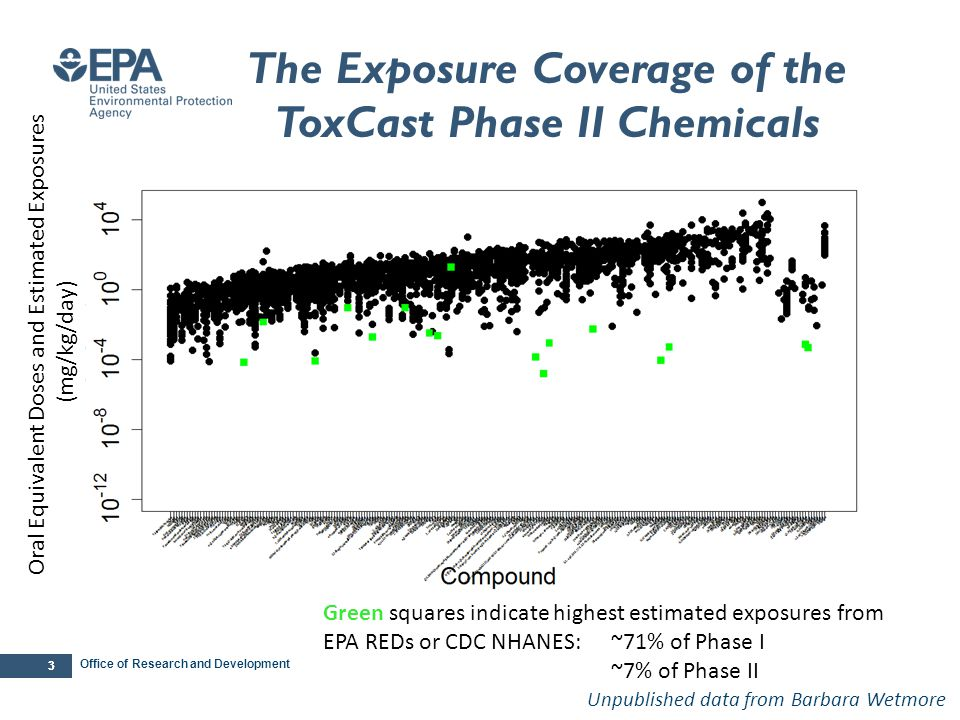Office of Research and Development 33 The Exposure Coverage of the ToxCast Phase II Chemicals Unpublished data from Barbara Wetmore Green squares indi