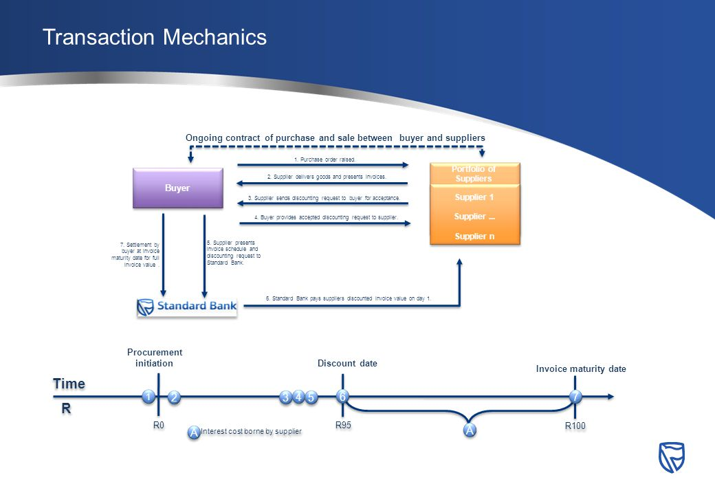 Transaction Mechanics Supplier 1 Supplier...
