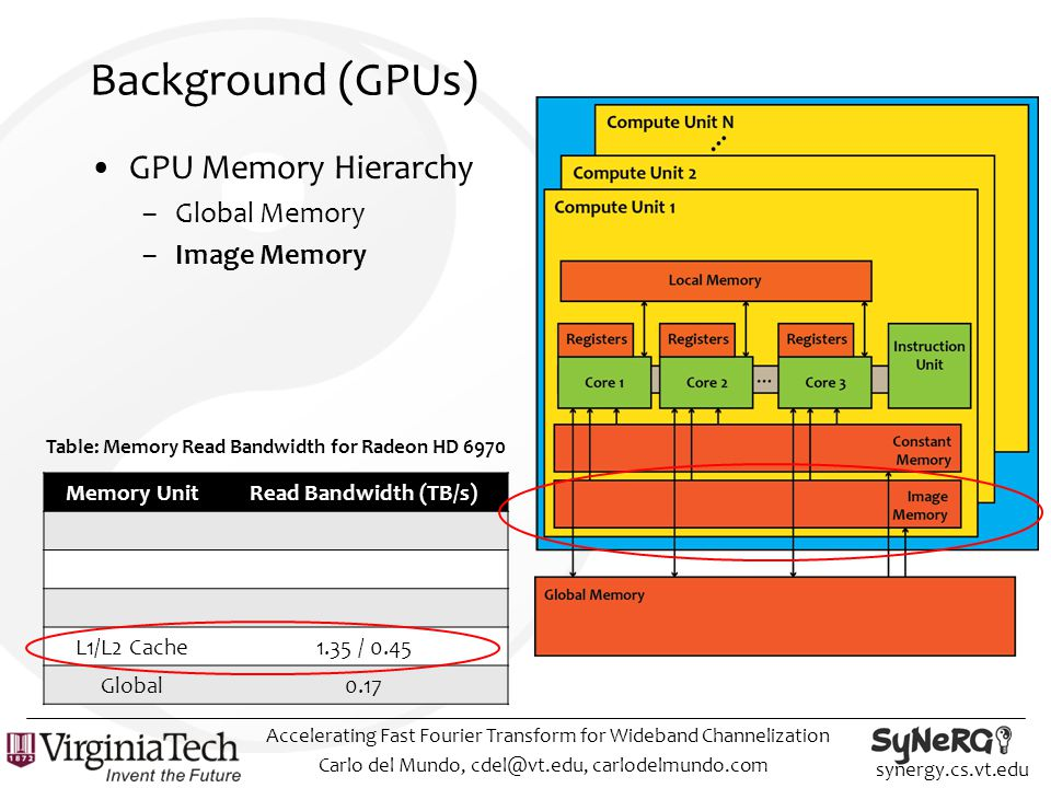 synergy.cs.vt.edu Background (GPUs) GPU Memory Hierarchy –Global Memory –Image Memory Carlo del Mundo, cdel@vt.edu, carlodelmundo.com Accelerating Fast Fourier Transform for Wideband Channelization Memory UnitRead Bandwidth (TB/s) L1/L2 Cache1.35 / 0.45 Global0.17 Table: Memory Read Bandwidth for Radeon HD 6970