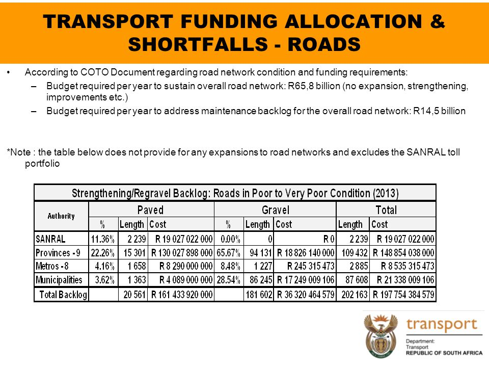 TRANSPORT FUNDING ALLOCATION & SHORTFALLS - ROADS According to COTO Document regarding road network condition and funding requirements: –Budget requir