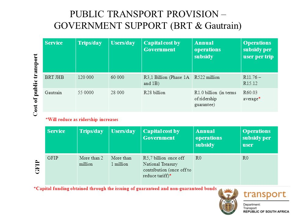 PUBLIC TRANSPORT PROVISION – GOVERNMENT SUPPORT (BRT & Gautrain) Cost of public transport ServiceTrips/dayUsers/dayCapital cost by Government Annual o