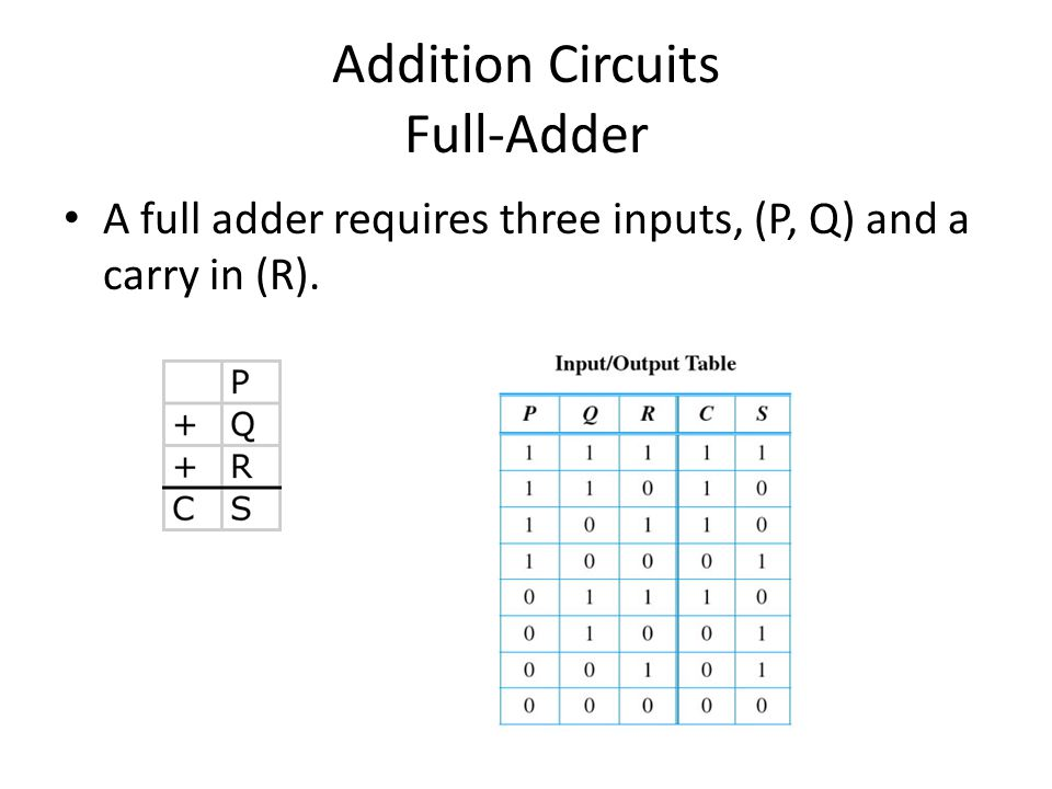 Addition Circuits Full-Adder A full adder requires three inputs, (P, Q) and a carry in (R).