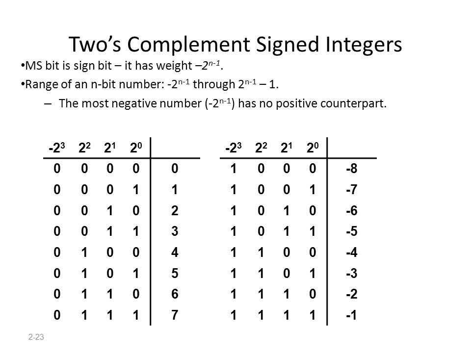 2-23 Two's Complement Signed Integers MS bit is sign bit – it has weight –2 n-1. Range of an n-bit number: -2 n-1 through 2 n-1 – 1. – The most negati