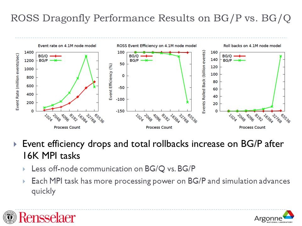 ROSS Dragonfly Performance Results on BG/P vs.