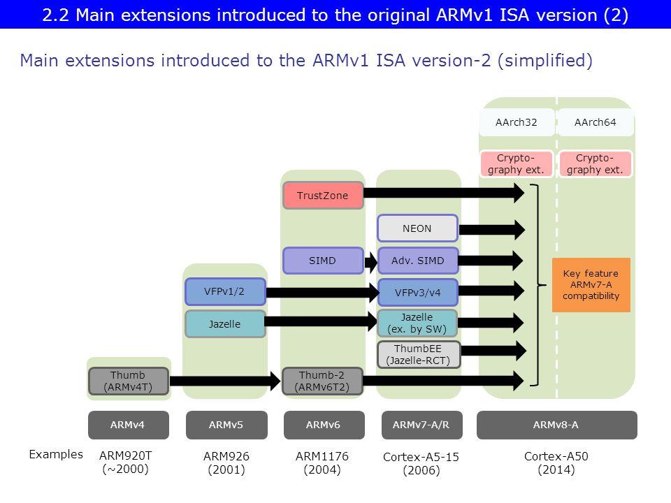 ARMv4ARMv5ARMv6ARMv8-AARMv7-A/R Jazelle VFPv1/2 Thumb (ARMv4T) SIMD TrustZone Thumb-2 (ARMv6T2) Adv.