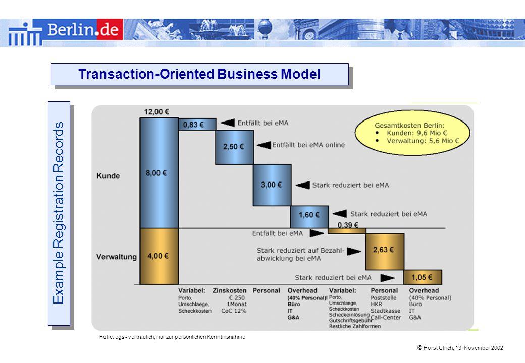 © Horst Ulrich, 13. November 2002 Folie: egs - vertraulich, nur zur persönlichen Kenntnisnahme Transaction-Oriented Business Model Example Registratio