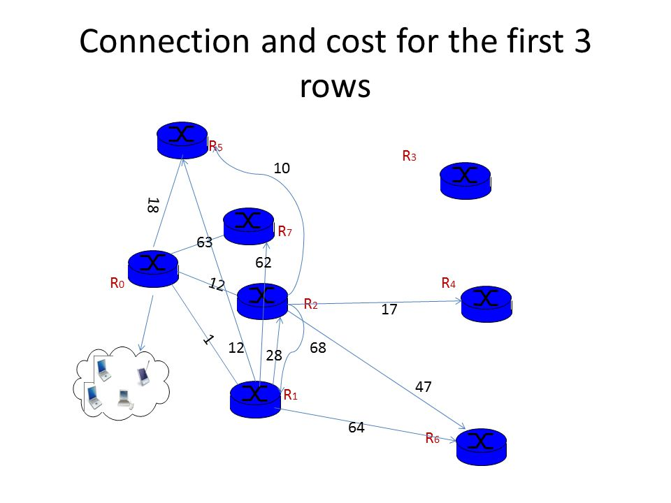 Connection and cost for the first 3 rows R0R0 R5R5 R7R7 R2R2 R1R1 1 12 18 63 28 12 R6R6 64 62 68 R4R4 17 10 47 R3R3
