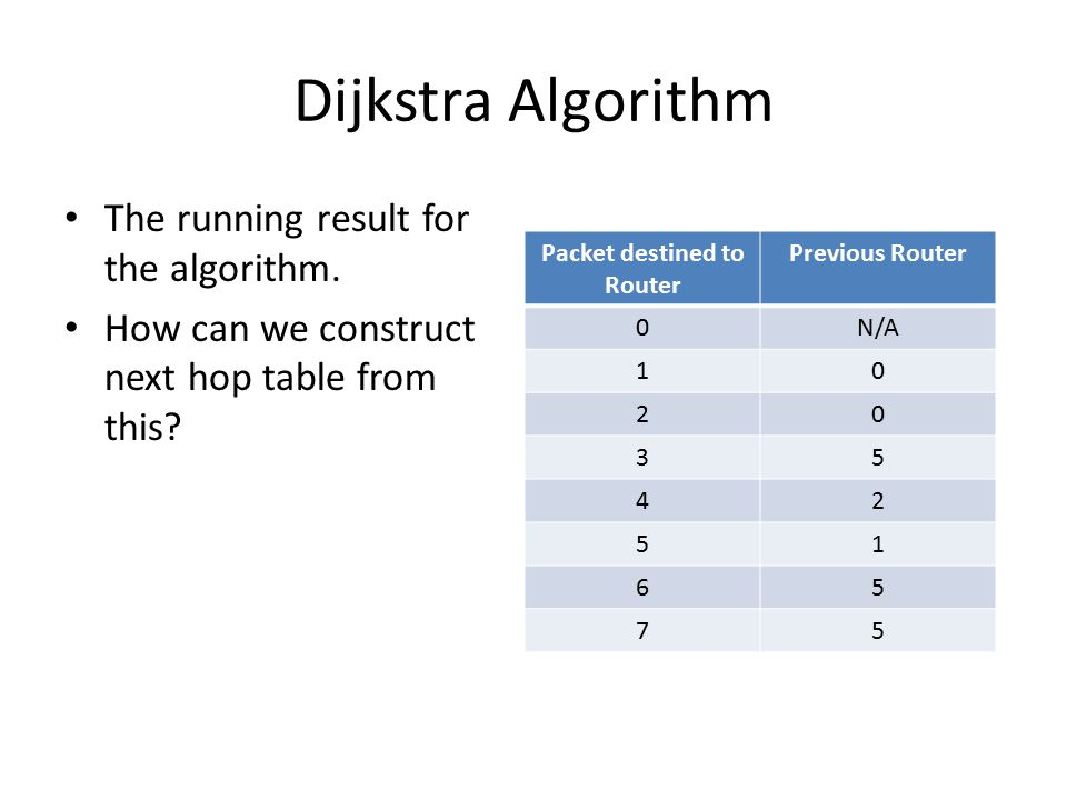 Dijkstra Algorithm The running result for the algorithm.